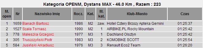 poland bike marathon 2014 nadarzyn max m