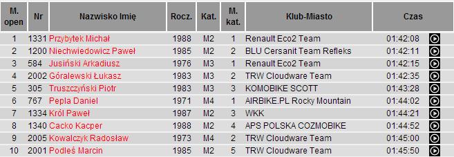 poland bike marathon 2014 płock wyniki max