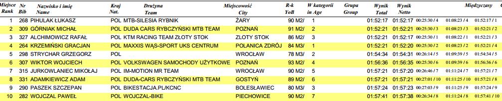 polkowicki maraton rowerowy mtb wyniki mega