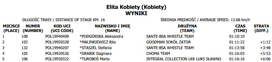puchar polski tuchów elita k