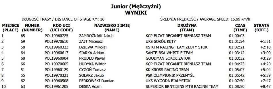 puchar polski tuchów junior