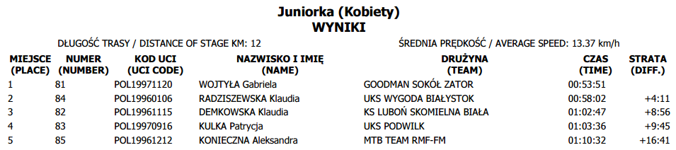 puchar polski tuchów juniorka