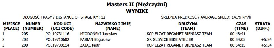 puchar polski tuchów masters II