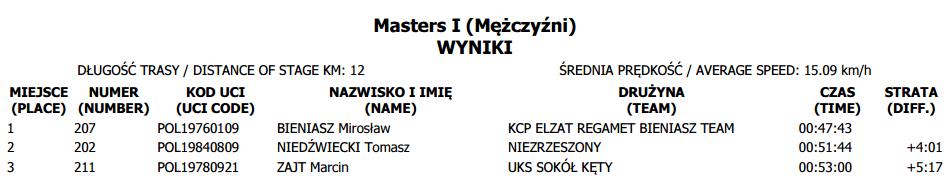 puchar polski tuchów masters III