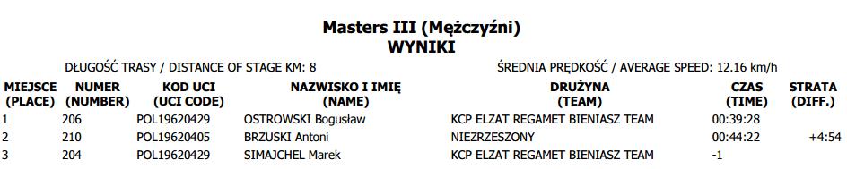 puchar polski tuchów masters i