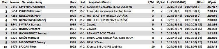 skandia maraton krakow wyniki medio