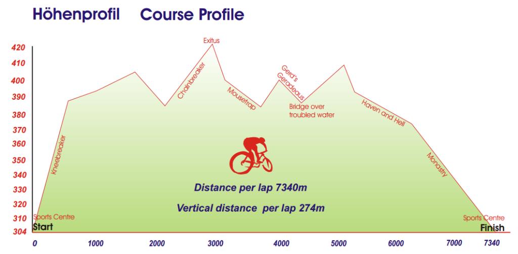 st wendel profil trasy mistrzostw europy 2014