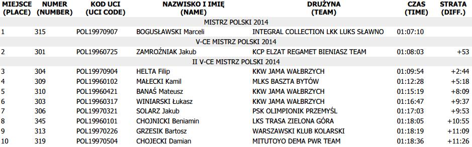 mp mtb 2014 junior wyniki