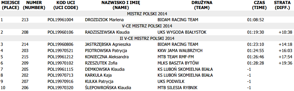 mp mtb 2014 juniorka wyniki