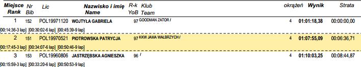 puchar polski górale na start juniorki