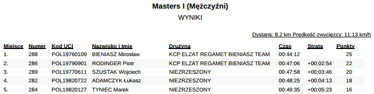 masters 1