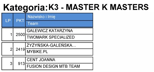 k3 master