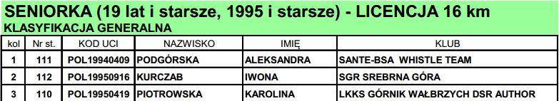 lubawka wyniki 2014 kobiety open