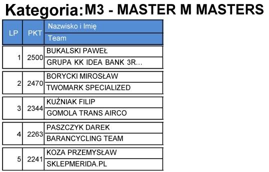 m3master
