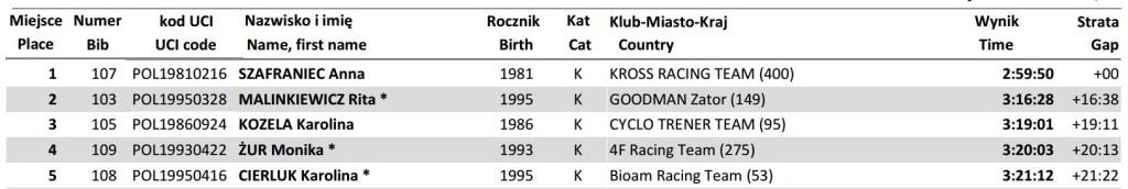 mp xcm k elita wyniki 2014