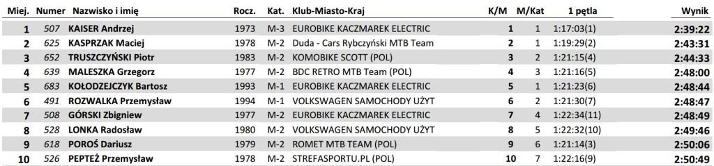 mp xcm m amator wyniki 2014