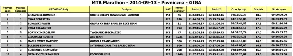 mtb maraton piwniczna giga wyniki 2014