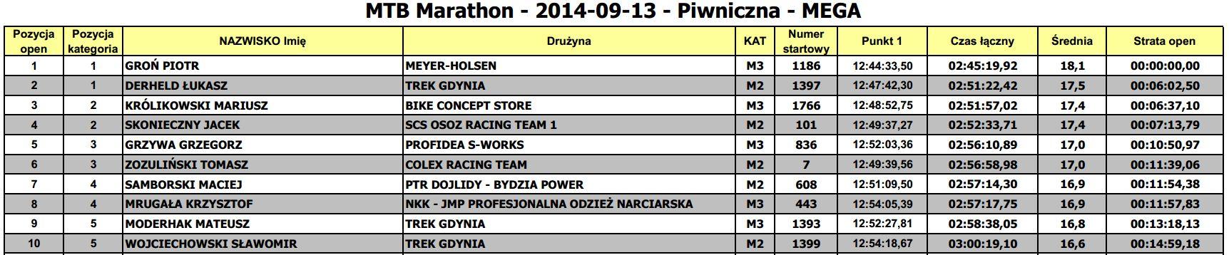 mtb maraton piwniczna mega wyniki 2014