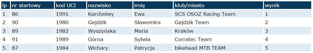 ruda śląska wyniki elita k 2014