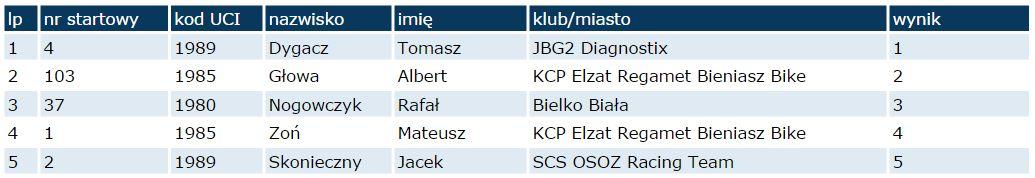 ruda śląska wyniki elita m 2014