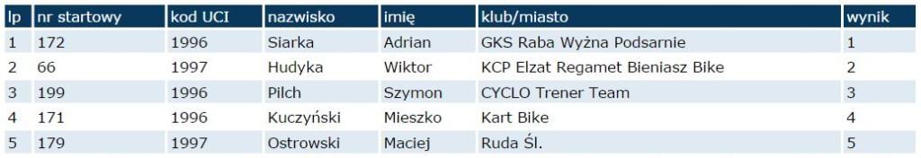ruda śląska wyniki juniorzy 2014