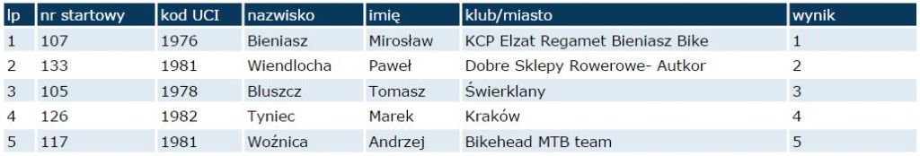 ruda śląska wyniki masters 1 m 2014