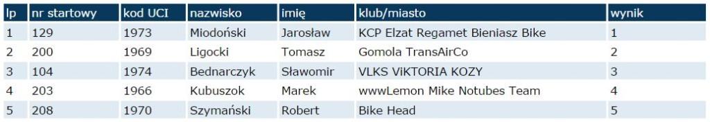 ruda śląska wyniki masters 2 m 2014