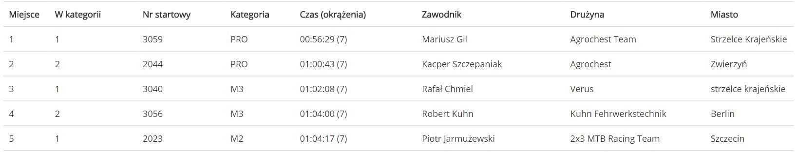 trzy wieże szczecin iv edycja wyniki 2014