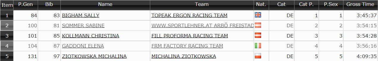 uci VAL DI FASSA BIKE michalina ziółkowska kross racing team