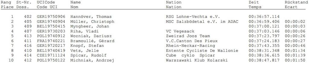 przełaj lorch mistrzostwa europy masters przełaj wyniki 2014