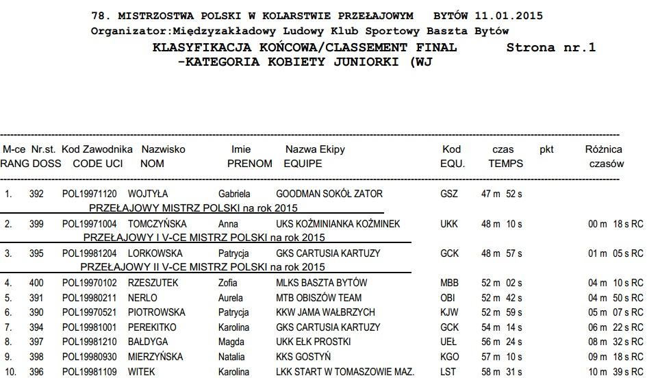 wyniki mp cx 2015 bytów juniorka