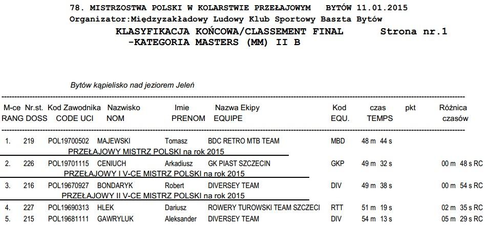 wyniki mp cx 2015 bytów masters 2b