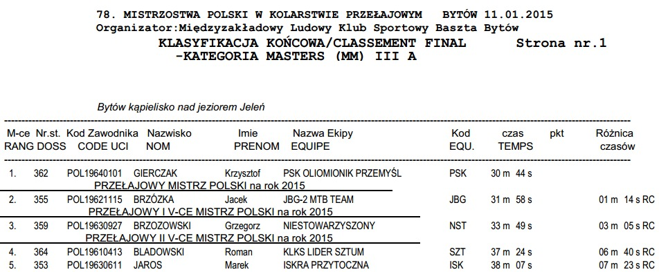 wyniki mp cx 2015 bytów masters 3a