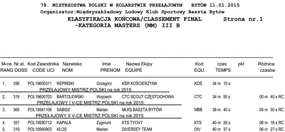 wyniki mp cx 2015 bytów masters 3b