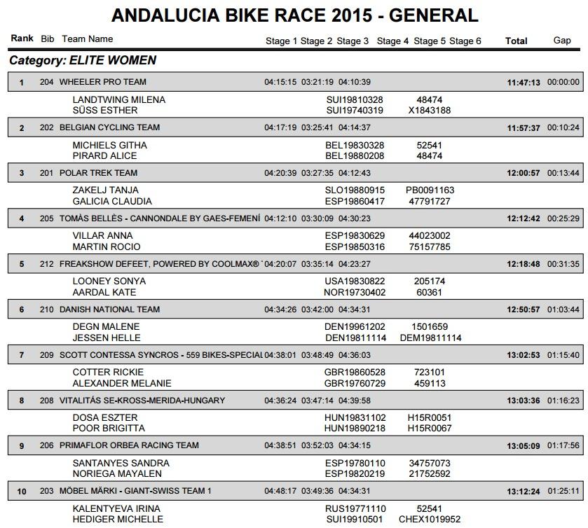 andalucia bike race 2015 generalka e3 k