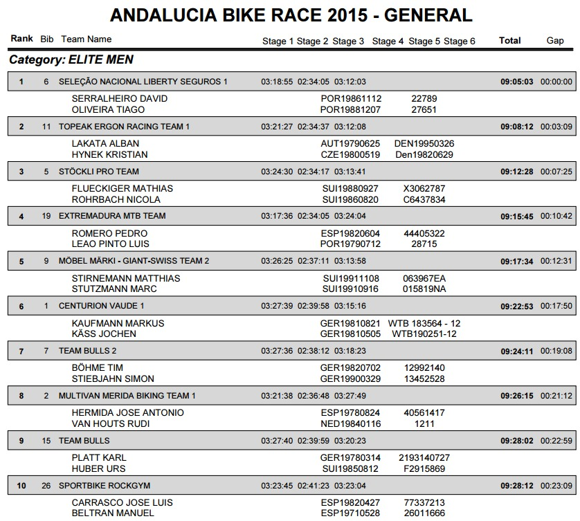 andalucia bike race 2015 generalka e3 m