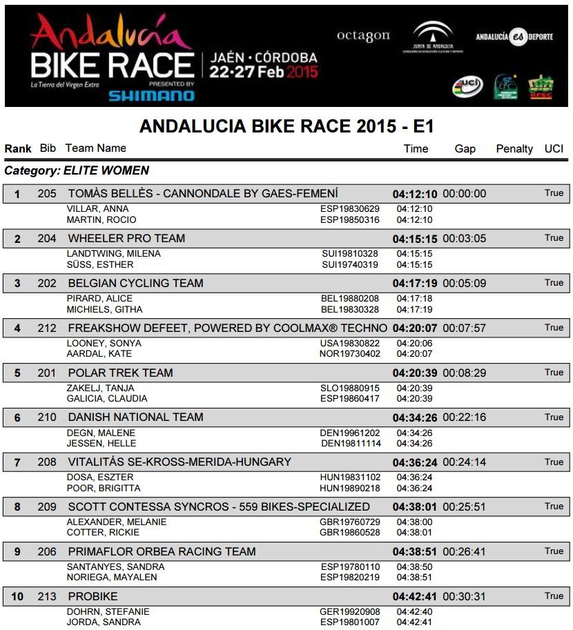 andalucia bike race 2015 wyniki e1 k