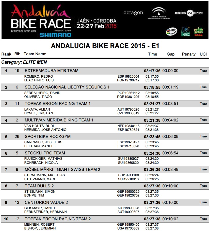 andalucia bike race 2015 wyniki e1 m
