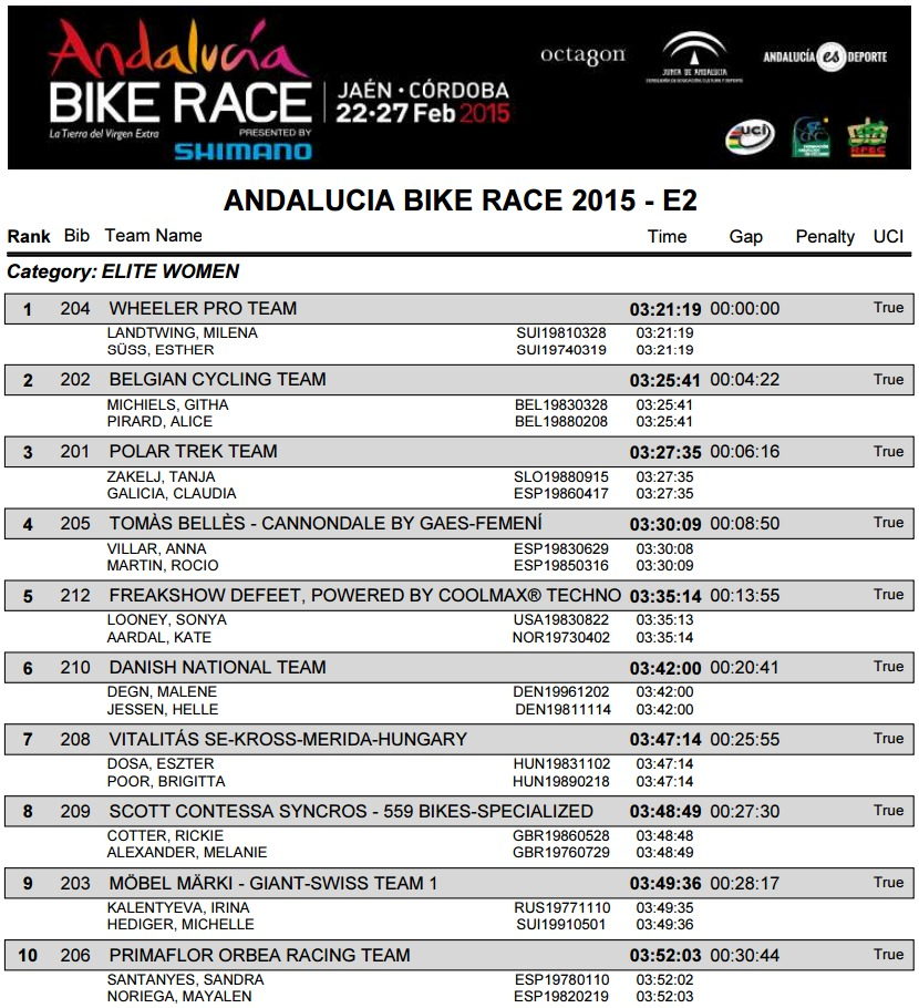 andalucia bike race 2015 wyniki e2 k