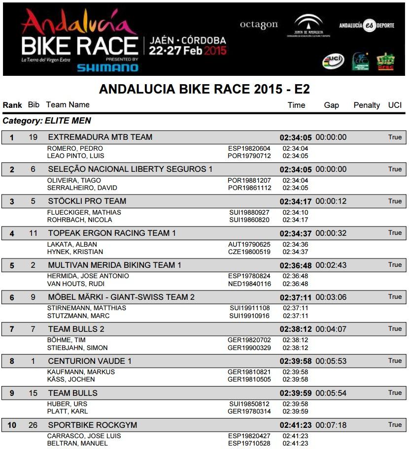 andalucia bike race 2015 wyniki e2 m