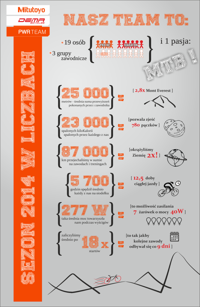 inforgrafika sezon mitutoyo pwr mtb 2014 w liczbach