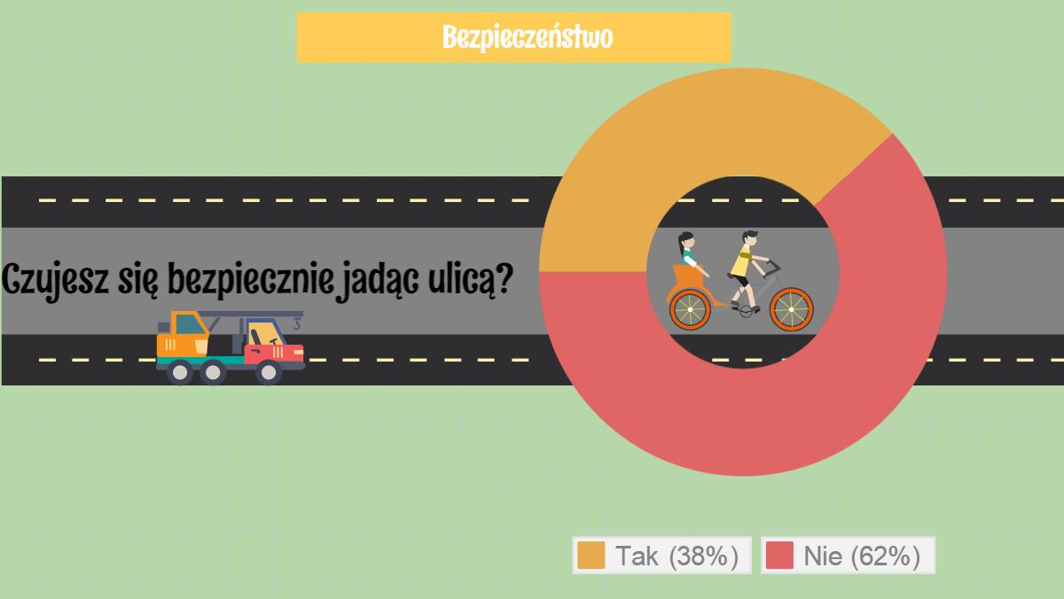 [PR] Polski rowerzysta martwi się o swoje bezpieczeństwo