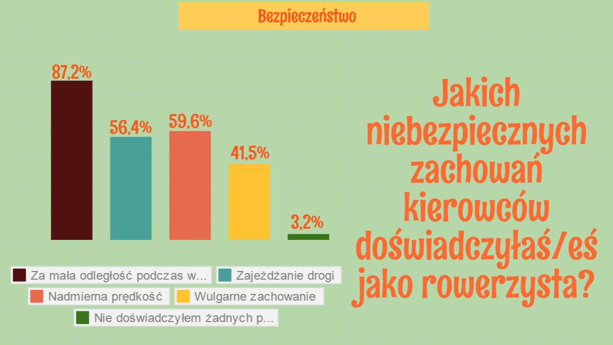 raport-rowerzysci-w-polsce_1434420521925_block_7