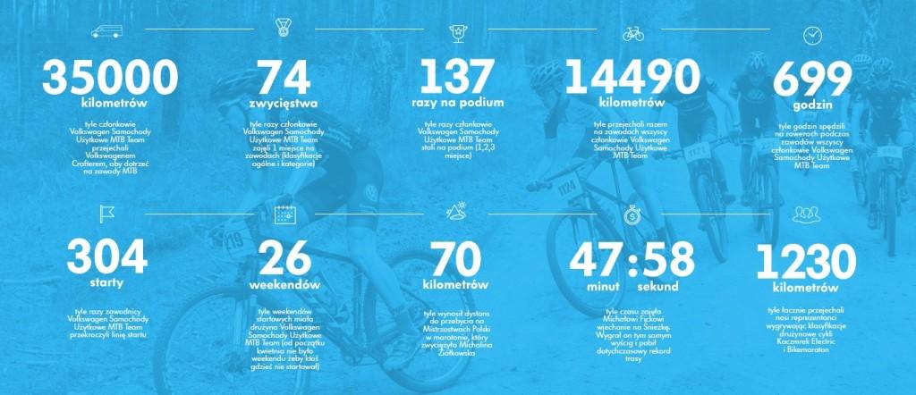 volkswagen samochody użytkowe mtb podsumowanie_infografika