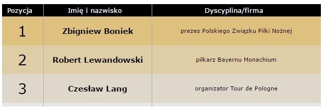Pierwsza trójka najbardziej wpływowych ludzi w polskim sporcie według magazynu forbes.