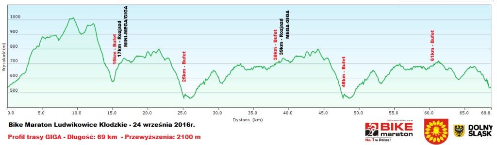 bike-maraton-ludwikowice-profil