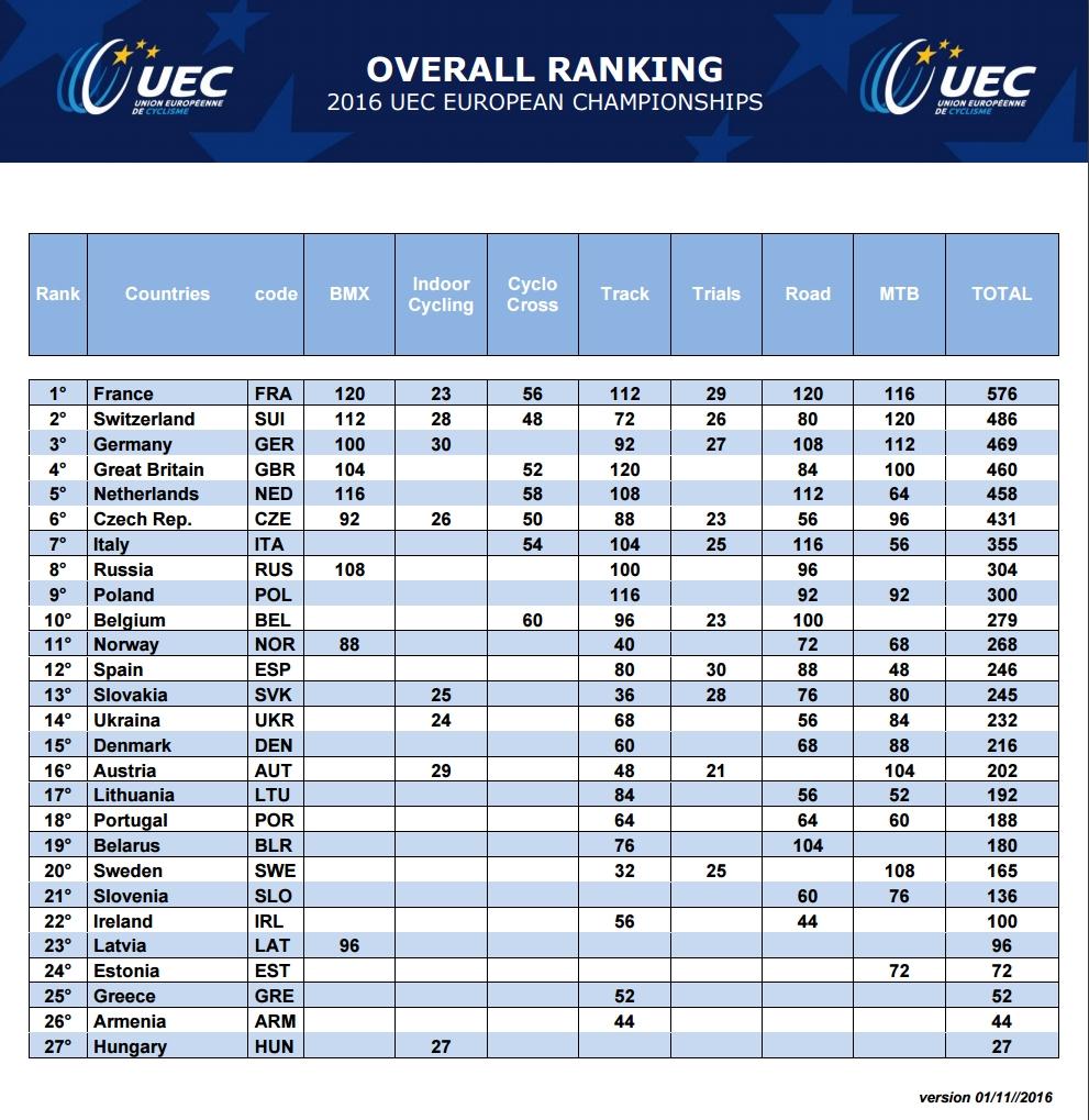 ranking-narodow-uec-listopad-2016